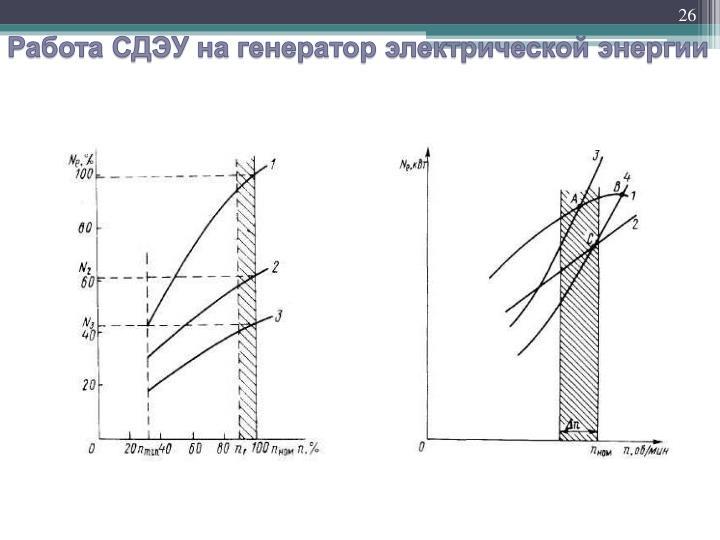 Работа СДЭУ на генератор электрической энергии