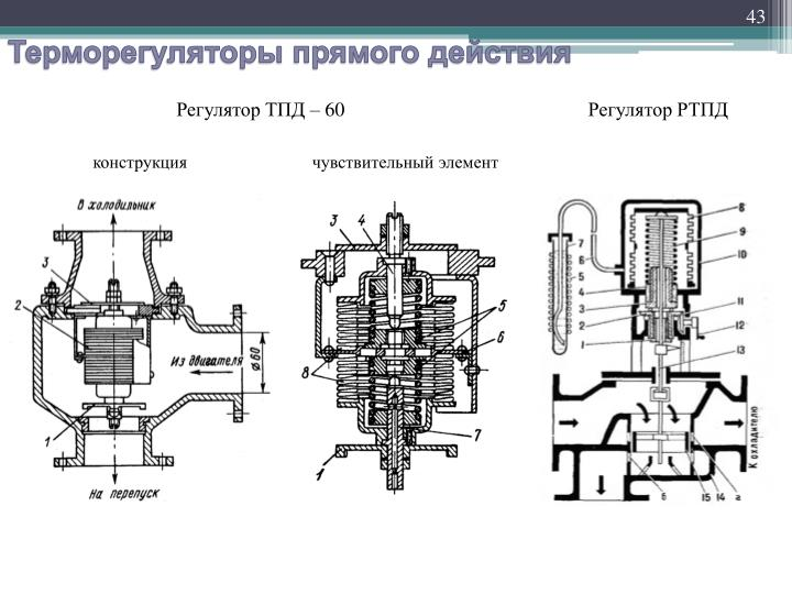 Регулятор ТПД – 60