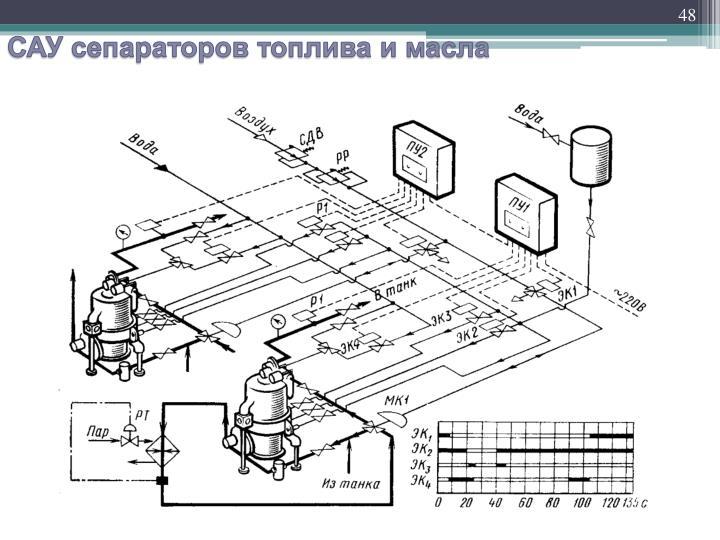 САУ сепараторов топлива и масла