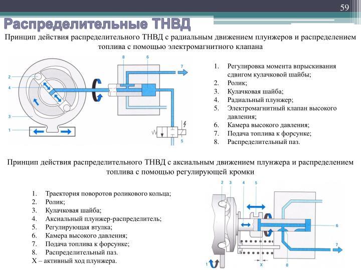 Принцип действия распределительного ТНВД с радиальным движением плунжеров и распределением топлива с помощью электромагнитного клапана