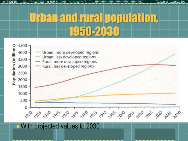 Urban and rural population, 1950-2030