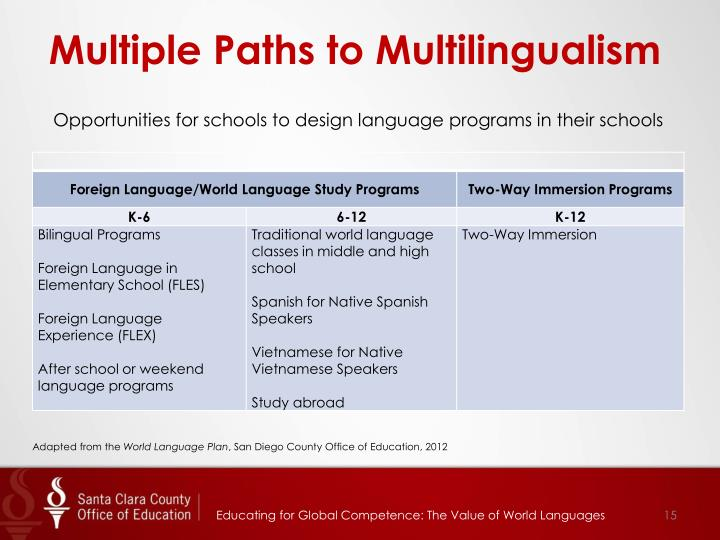 Multiple Paths to Multilingualism