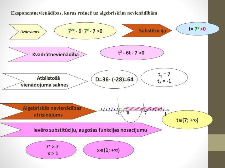 Eksponentnevienādības, kuras reducē uz algebriskām nevienādībām
