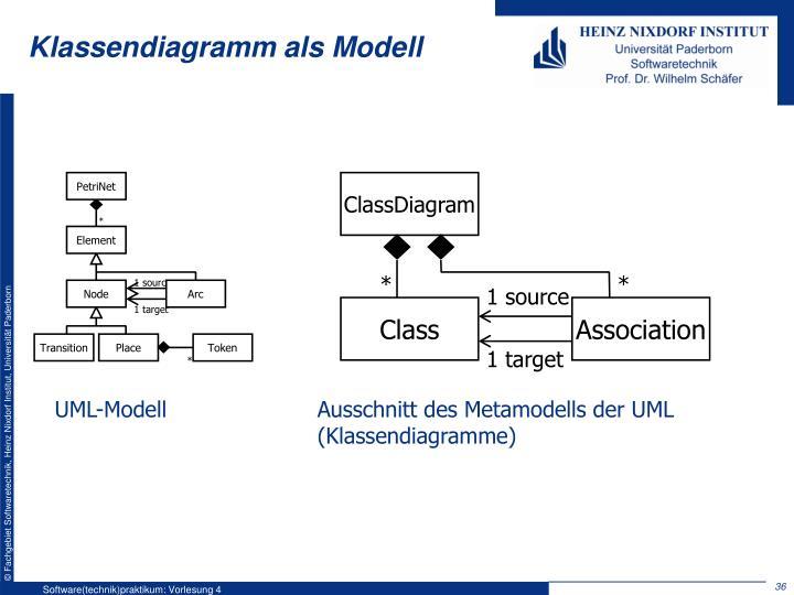 Klassendiagramm als Modell