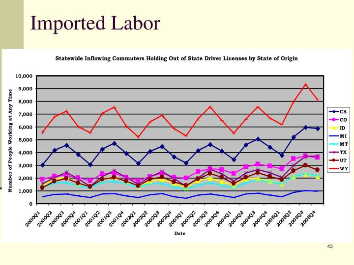 Imported Labor