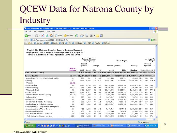 QCEW Data for Natrona County by Industry