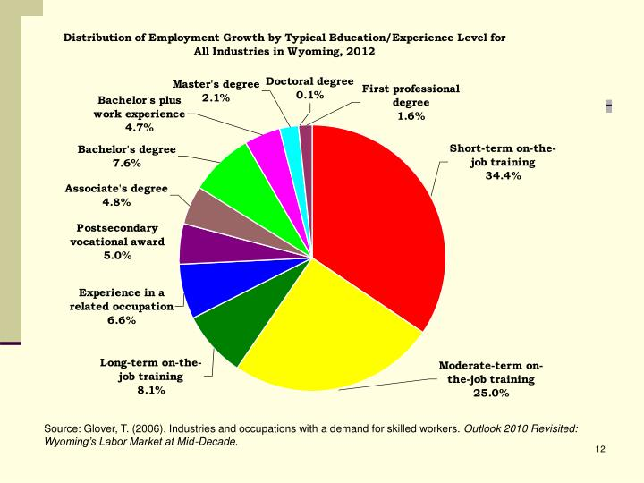 Source: Glover, T. (2006). Industries and occupations with a demand for skilled workers.