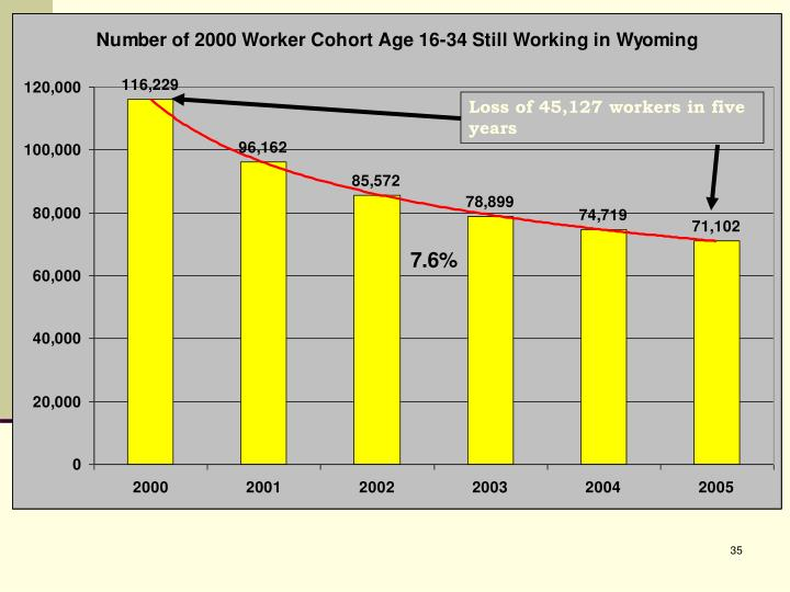 Loss of 45,127 workers in five years