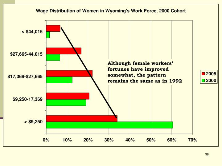 Although female workers' fortunes have improved somewhat, the pattern remains the same as in 1992