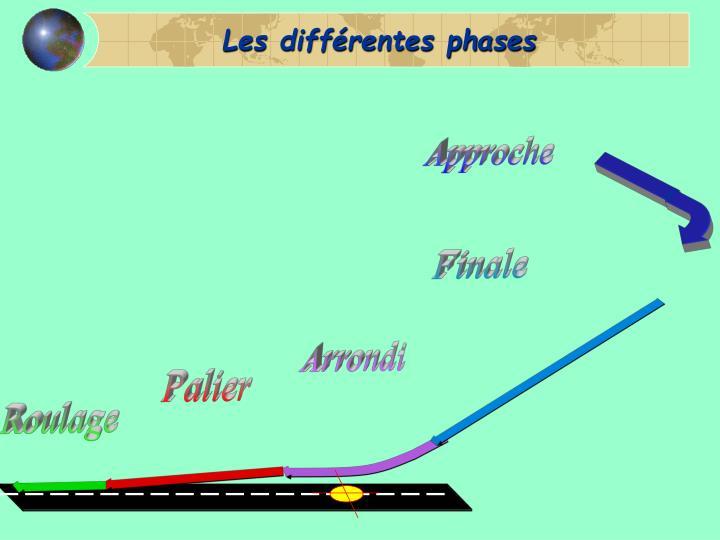 Les différentes phases