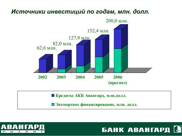Источники инвестиций по годам, млн. долл.