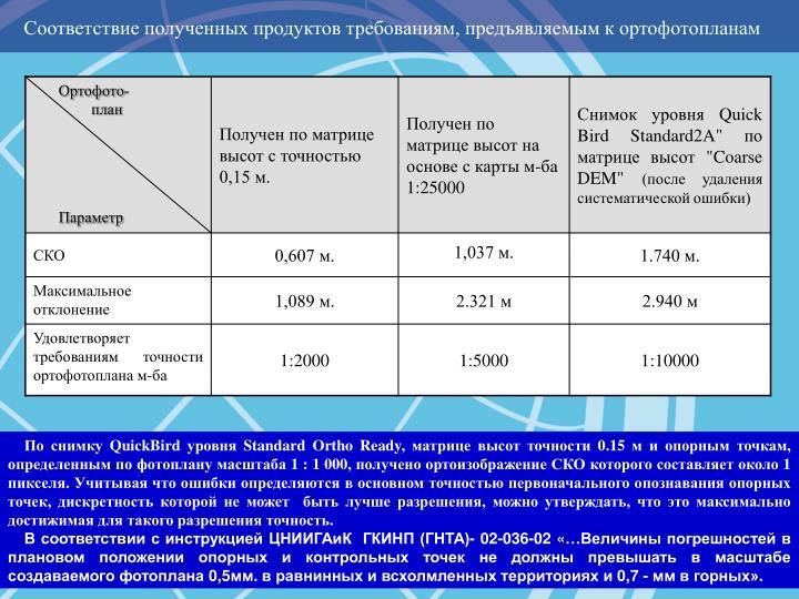 Соответствие полученных продуктов требованиям, предъявляемым к ортофотопланам