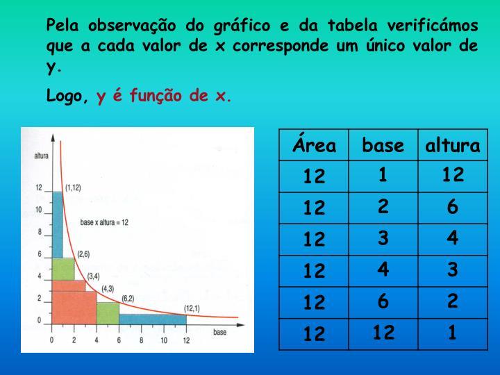 Pela observação do gráfico e da tabela verificámos que a cada valor de x corresponde um único valor de y.