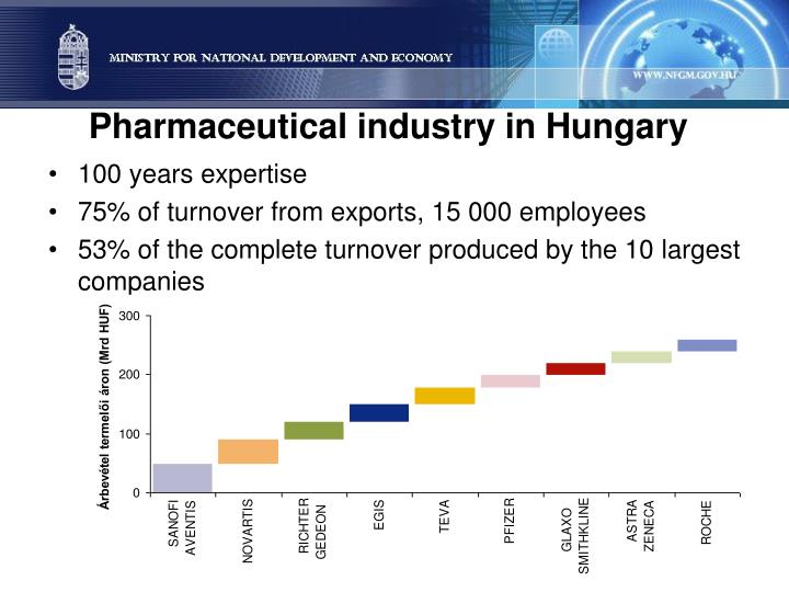 Pharmaceutical industry in Hungary