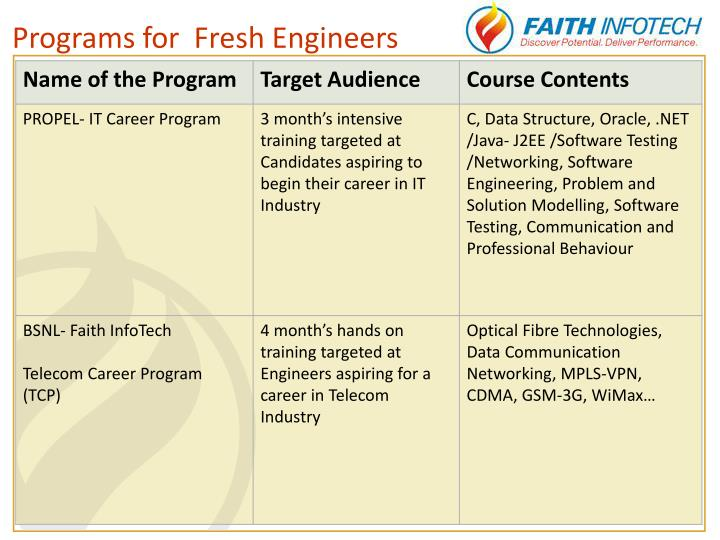 Programs for  Fresh Engineers