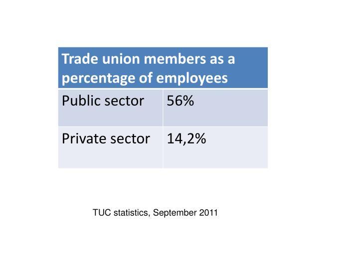 TUC statistics, September 2011