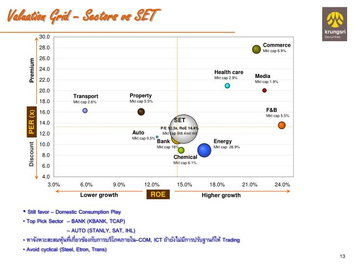 Valuation Grid – Sectors vs SET