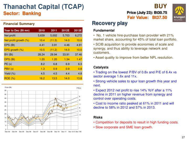 Thanachat Capital (TCAP)