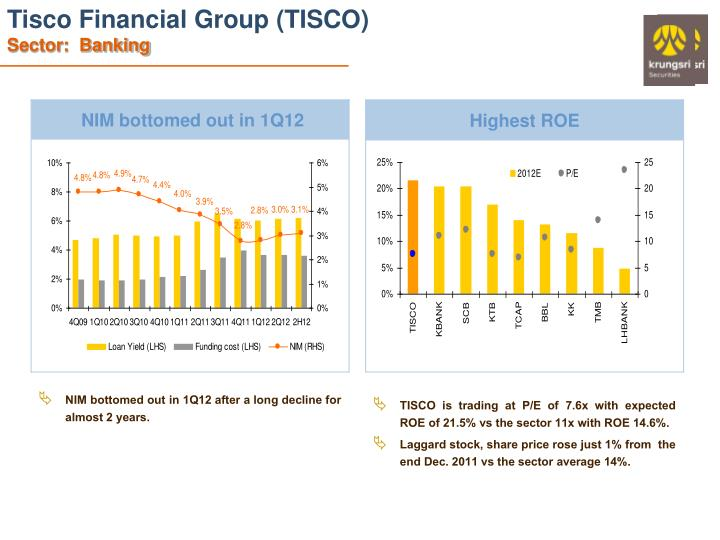 Tisco Financial Group (TISCO)