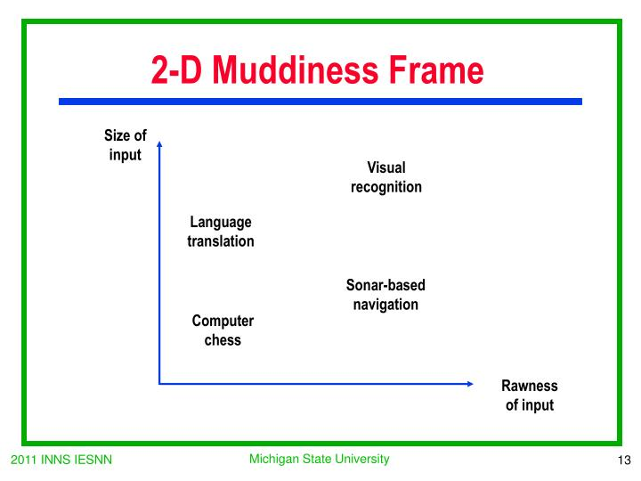 2-D Muddiness Frame