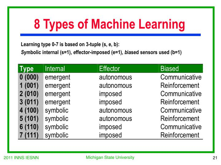 8 Types of Machine Learning