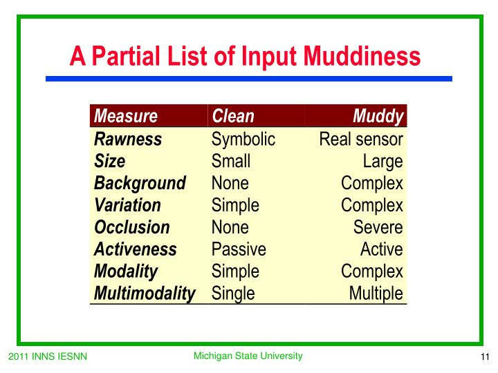 A Partial List of Input Muddiness
