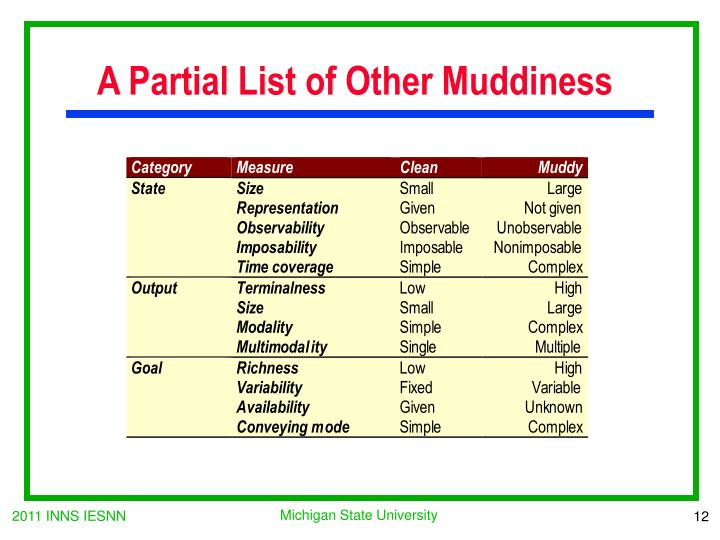 A Partial List of Other Muddiness