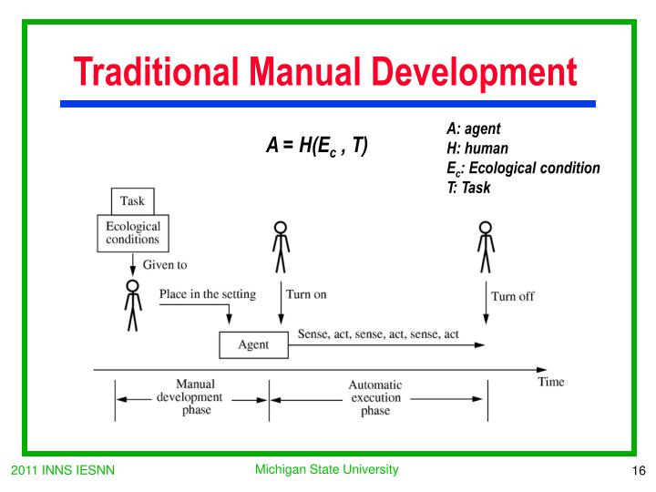 Traditional Manual Development