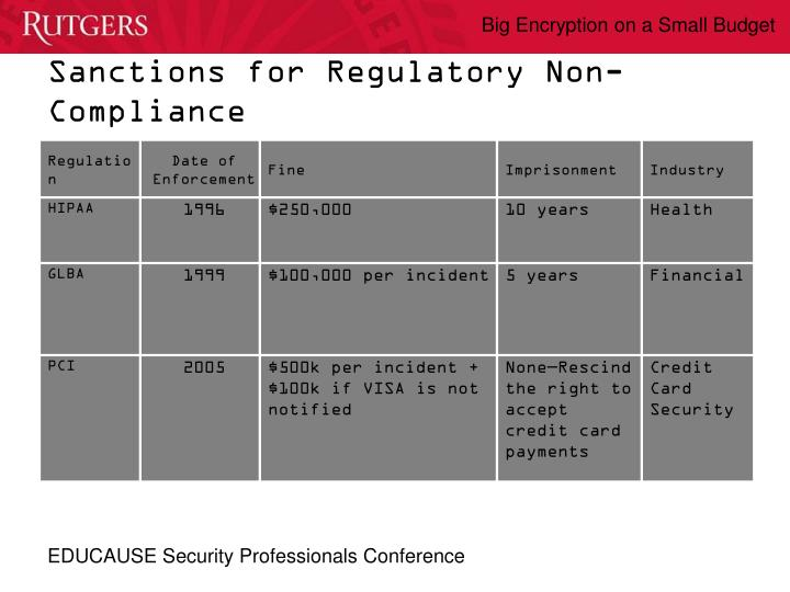 Sanctions for Regulatory Non-Compliance