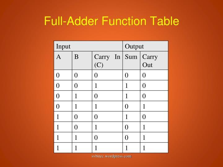 Full-Adder Function Table