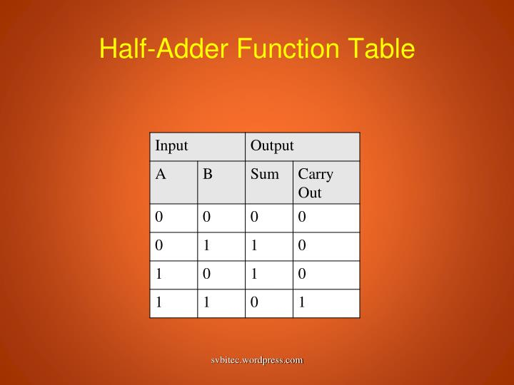 Half-Adder Function Table
