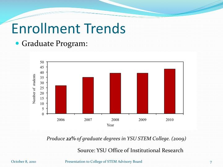 Enrollment Trends