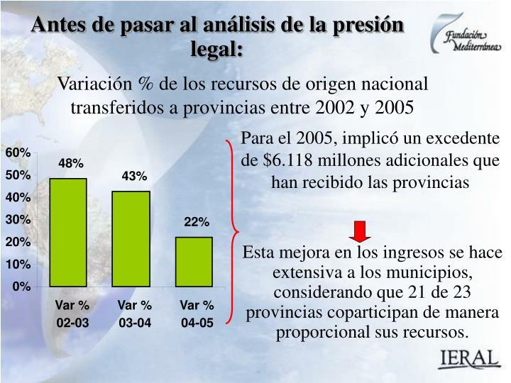 Variación % de los recursos de origen nacional transferidos a provincias entre 2002 y 2005