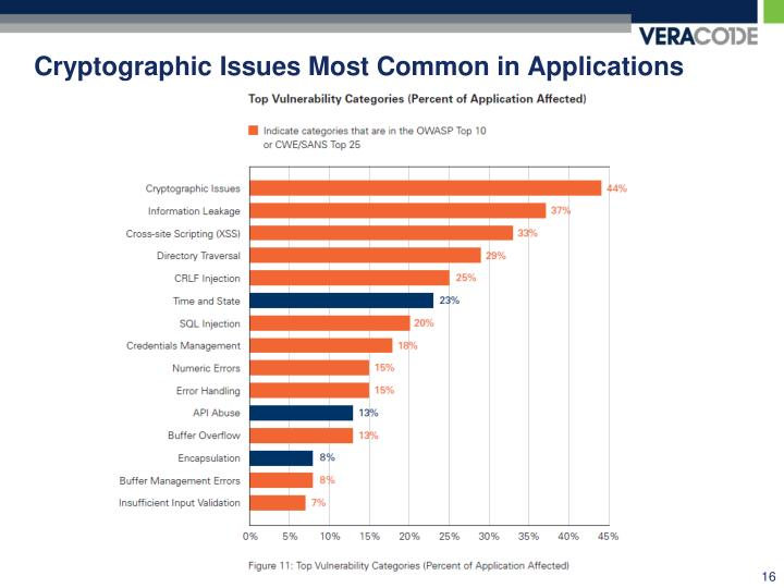 Cryptographic Issues Most Common in Applications