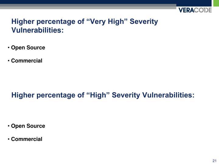 "Higher percentage of ""Very High"" Severity Vulnerabilities:"