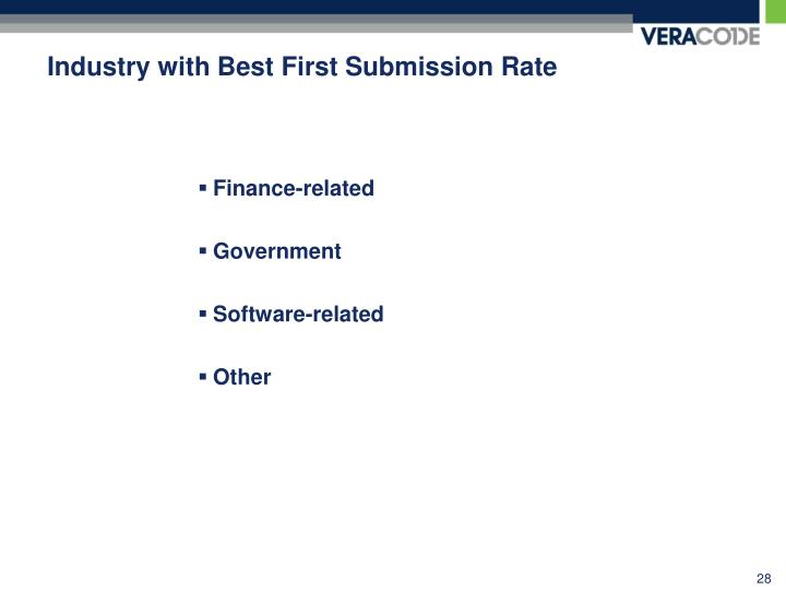 Industry with Best First Submission Rate