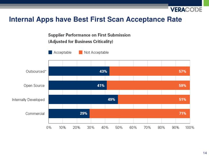 Internal Apps have Best First Scan Acceptance Rate