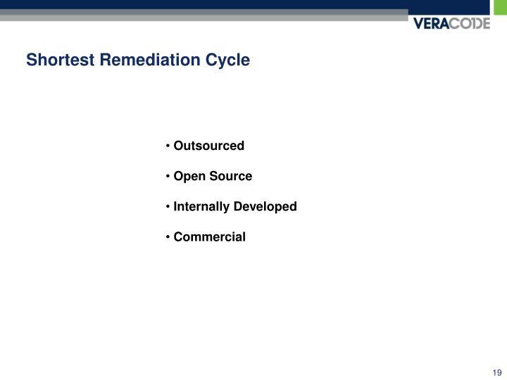 Shortest Remediation Cycle