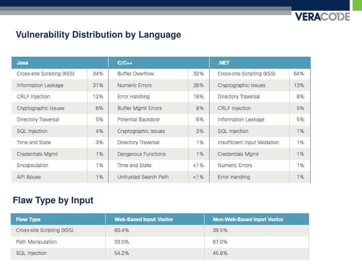 Vulnerability Distribution by Language