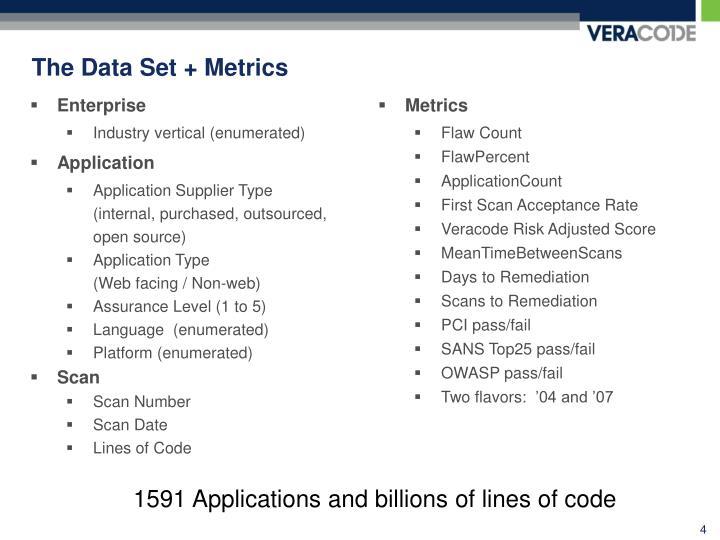 The Data Set + Metrics