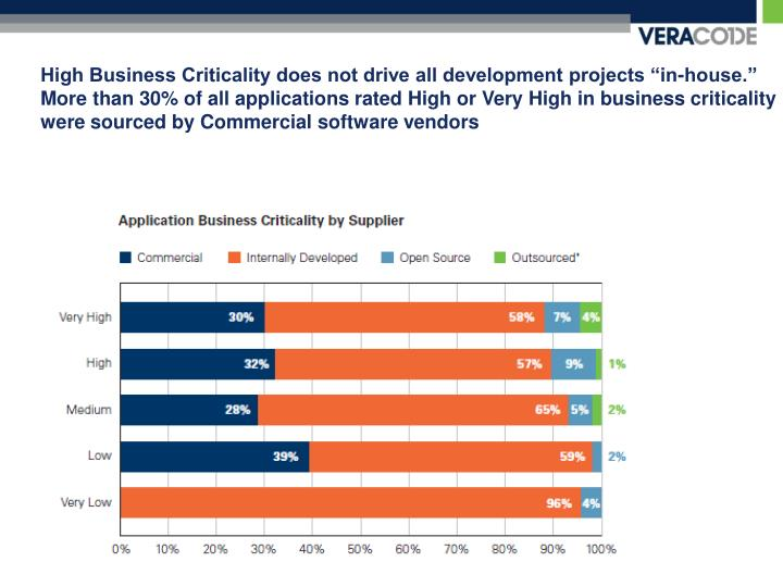 """High Business Criticality does not drive all development projects """"in-house."""""""