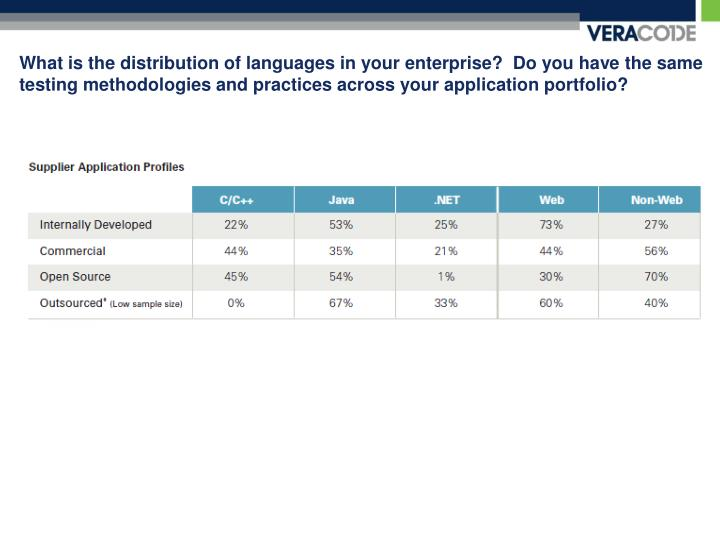 What is the distribution of languages in your enterprise?  Do you have the same testing methodologies and practices across your application portfolio?
