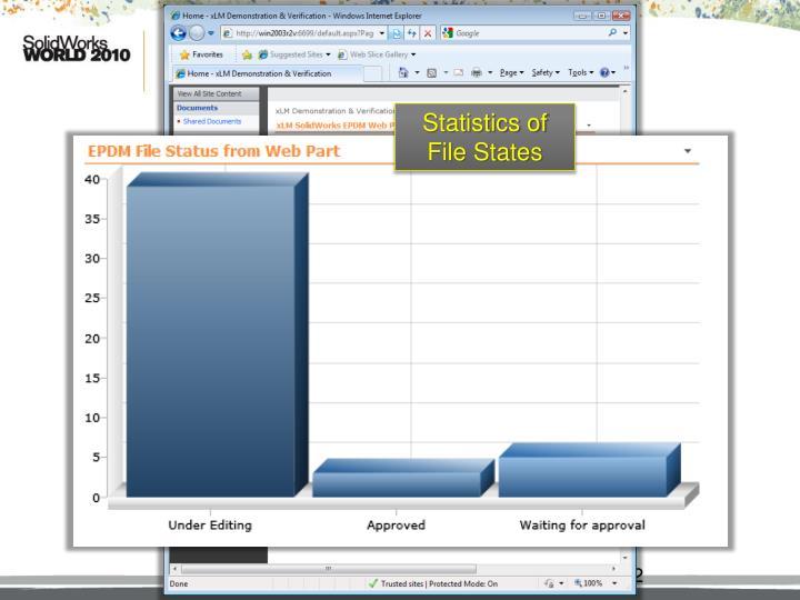 Statistics of File States