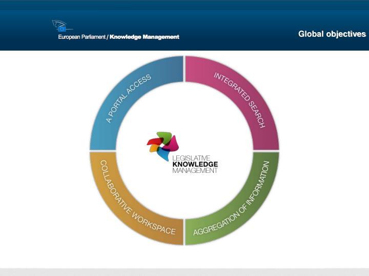 Global objectives