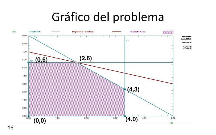 Gráfico del problema