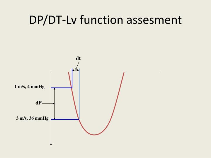 DP/DT-