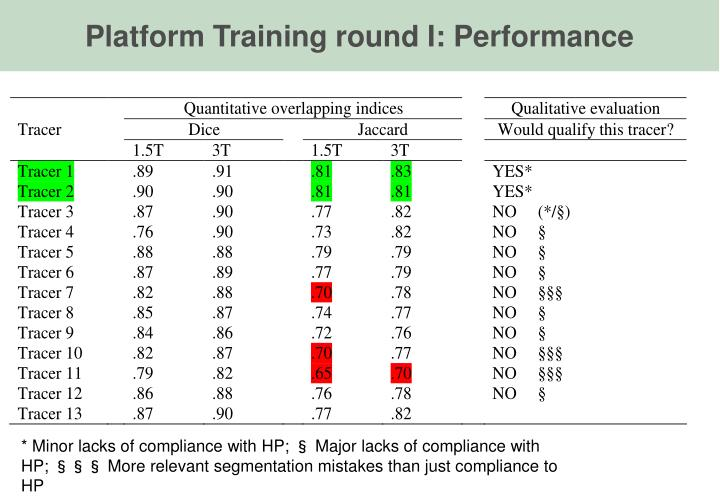 Platform Training round I: Performance