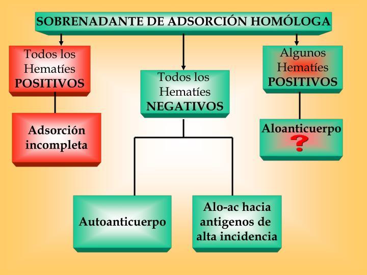 SOBRENADANTE DE ADSORCIÓN HOMÓLOGA