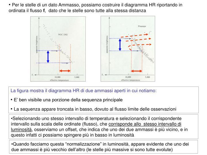 Per le stelle di un dato Ammasso, possiamo costruire il diagramma HR riportando in ordinata il flusso