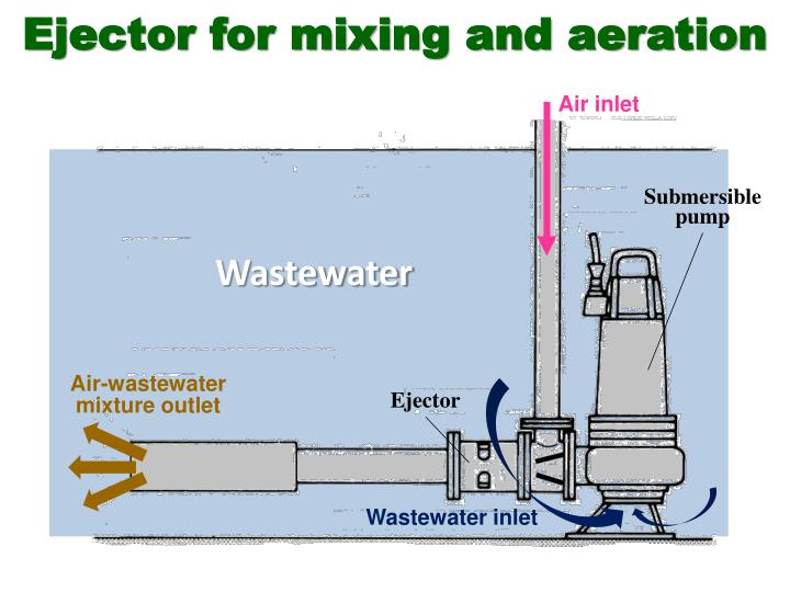 Ejector for mixing and aeration